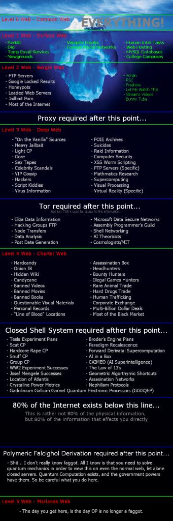 Deep Web - глубокий интернет