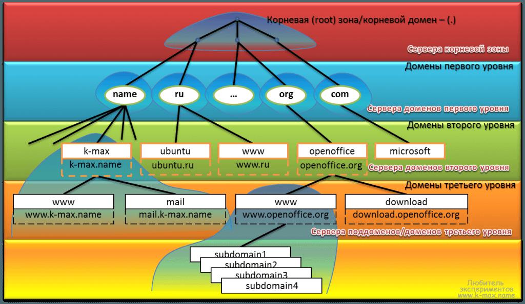 DNS-1024x594