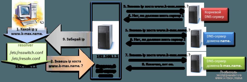 DNS-recurcive-1024x343