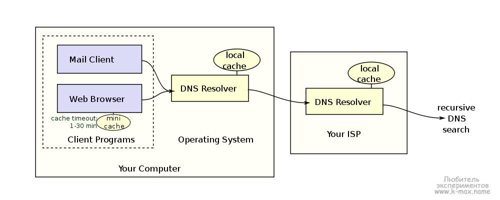 DNS_on_resolver
