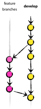 Удачная модель ветвления для Git